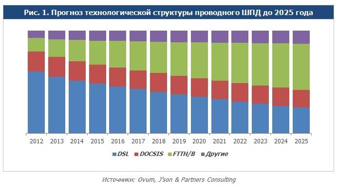 Прогноз развития технологий проводного широкополосного доступа в Интернет ( Ovum, J'son & Partners Consulting)