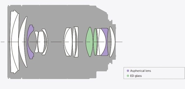 Конструкция объектива SAL2470Z2 Vario-Sonnar T* 24-70мм F2.8 ZA SSM II
