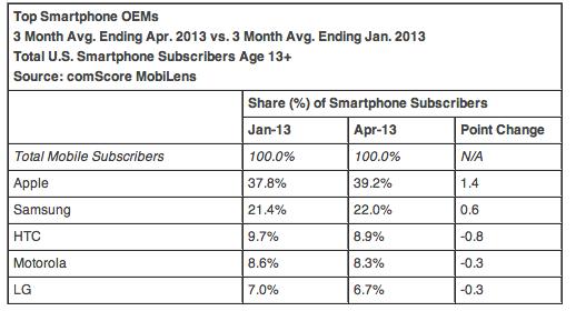 Apple и Samsung растут в США