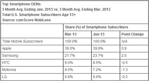 iPhone заполучил 40% американского рынка смартфонов — ComScore