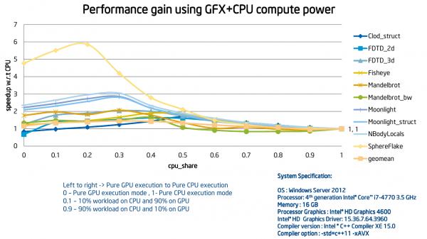 Прирост производительности различных алгоритмов при частичном или полном оффлоаде функций на Intel HD/Iris Graphics