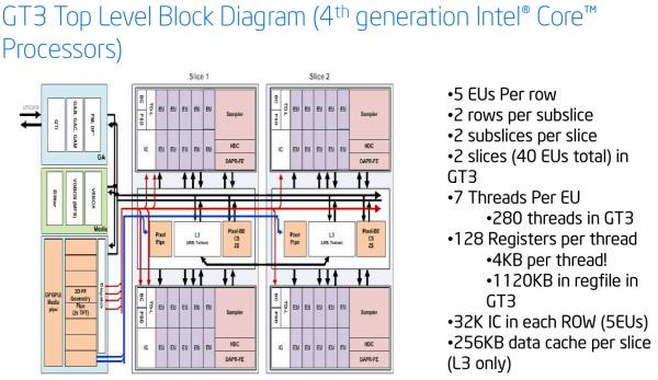 Блок-схема современной интегрированной графики Intel