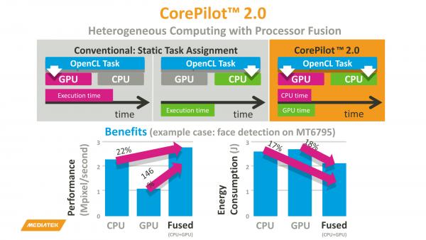 Расчеты на GPU - хорошо. Расчеты одновременно на GPU и на CPU - лучше