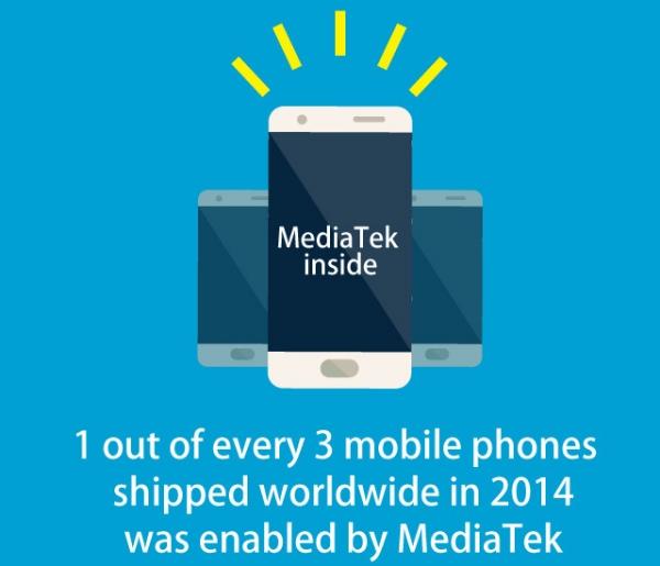 Чипы MediaTek установлены в каждом третьем смартфоне