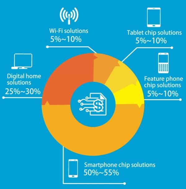 Чипы для смартфонов - основной бизнес MediaTek. Но не единственный