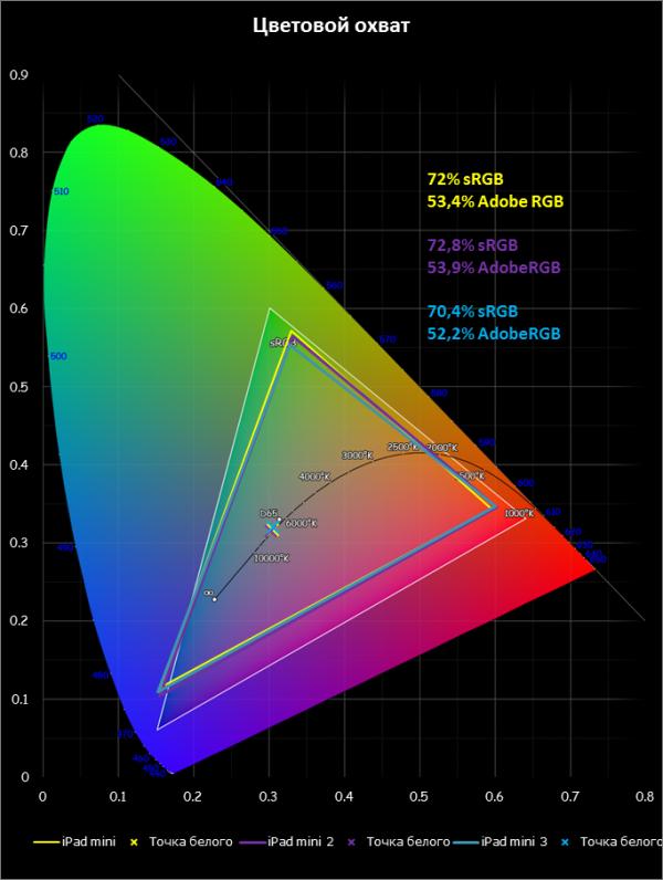 Apple iPad mini – цветовой охват экранов в сравнении с цветовым пространством sRGB