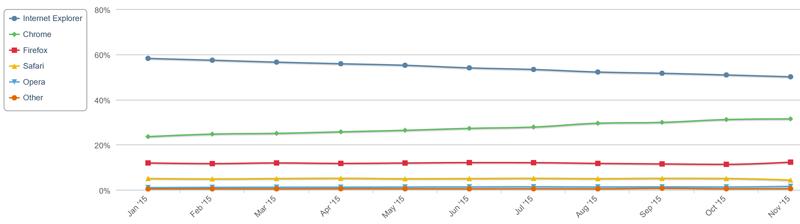 Статистические данные, отражающие ситуацию на мировом рынке интернет-браузеров в 2015 году (источник: Net Applications)