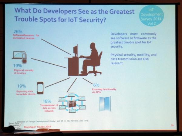 Больше всего проблем с безопасностью в Интернет вещей будет с «дырами» в прошивках и ПО