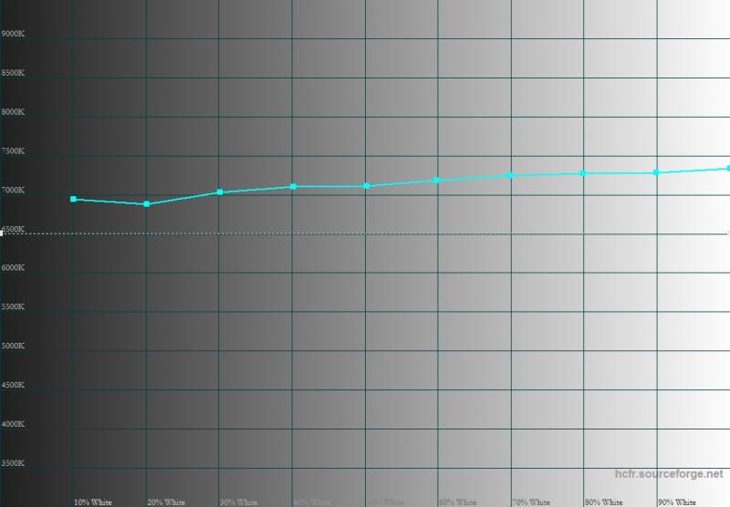 Apple iPhone 6s Plus, цветовая температура. Голубая линия — показатели iPhone, пунктирная — эталонная температура