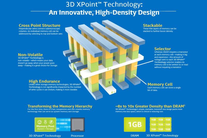 Технология 3D XPoint