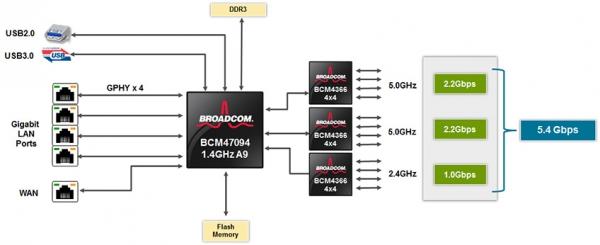 Broadcom BCM4366