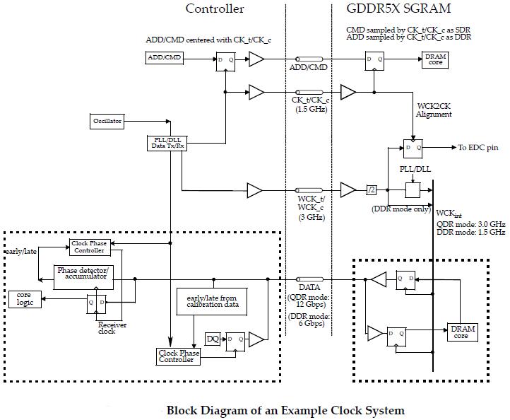 Схема работы подсистемы памяти с GDDR5X