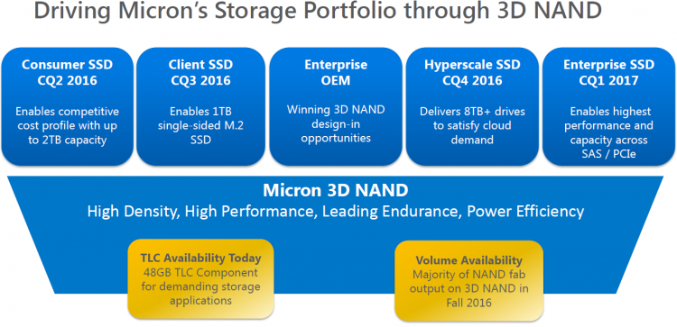 Перспективный план по выпуску семейств SSD