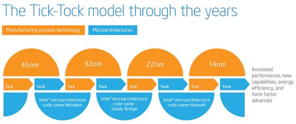 Суть стратегии Intel очень проста