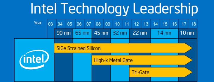 Несмотря на сбой маятника, Intel сохраняет лидерство. Но что будет дальше?