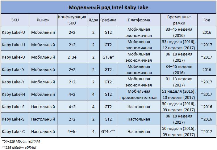 Модельный ряд Kaby Lake