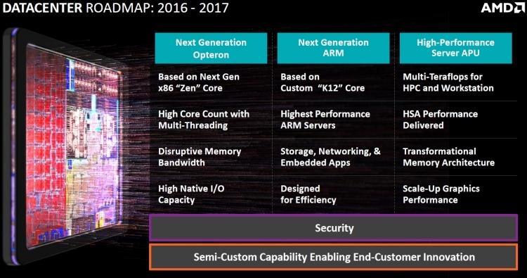 Серверные платы AMD