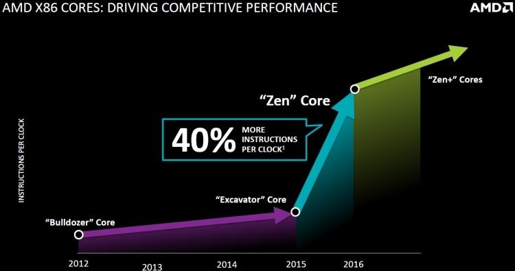 Zen: настоящий прорыв в сравнении с Excavator