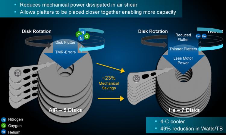 Преимущества заполненных гелием жёстких дисков