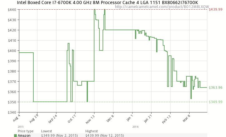 Розничная цена Intel Core i7-6700K на Amazon.com, составленный CamelCamelCamel.com.