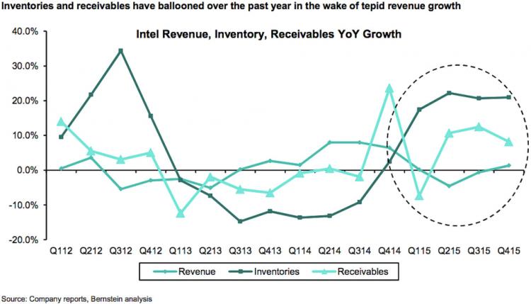 График роста запасов, дебиторской задолженности и выручки Intel, составленный на основе официальных данных компании аналитиками Bernstein Research