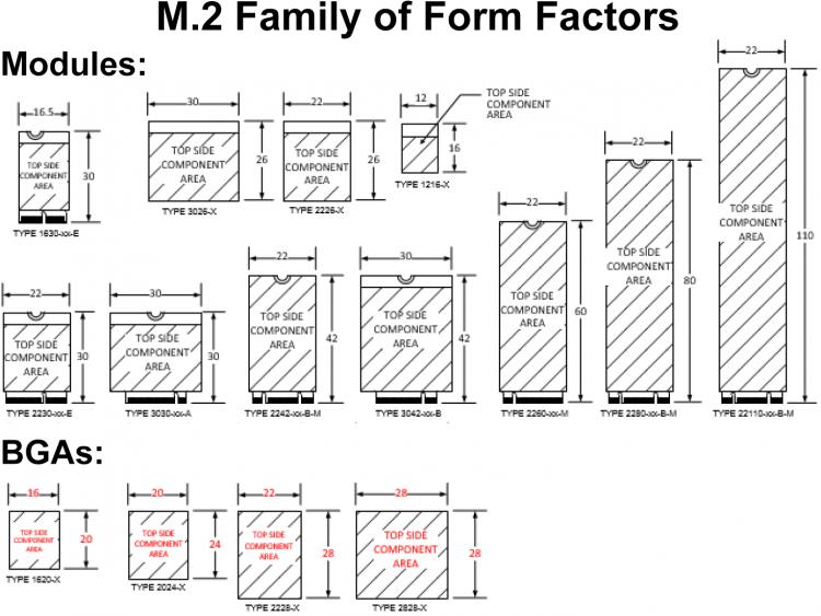 Форм-факторы M.2