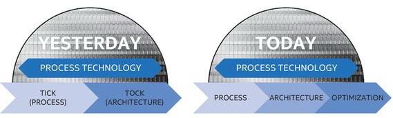 Новая стратегия Intel включает в себя три фазы
