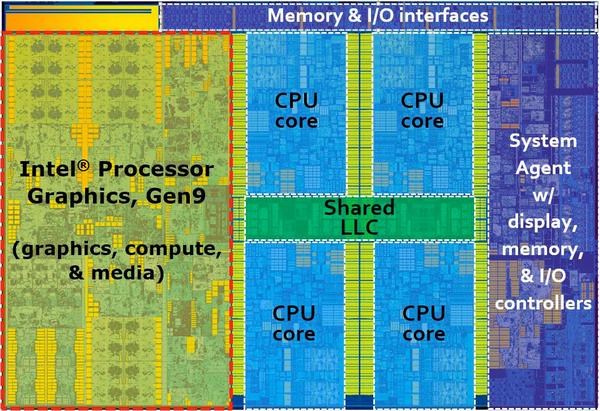 Снимок кристалла Intel Skylake с пояснениями