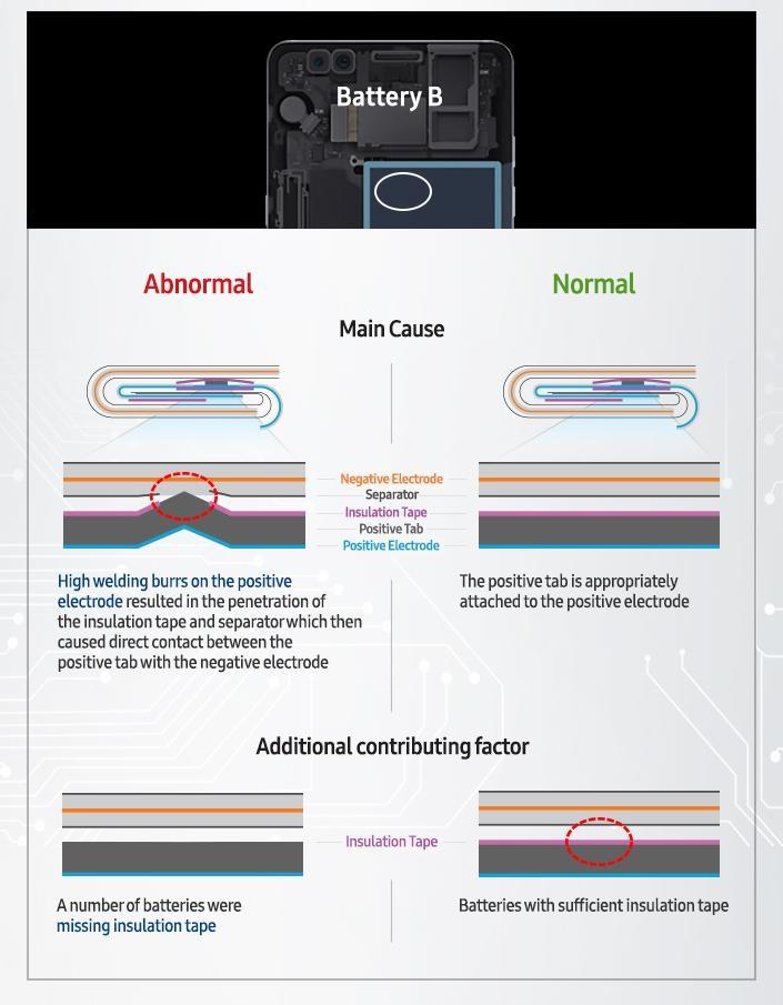 Samsung: возгорания Galaxy Note 7 вызваны двумя разными проблемами с батареями