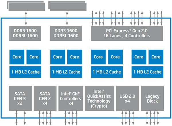 Блок-схема Intel Atom C2000