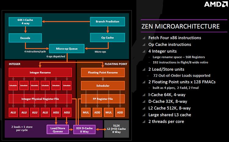 Ядра Ryzen на 10 % меньше ядер Skylake и технологически эффективнее
