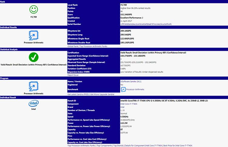 Новые результаты Core i7-7740K в SiSoftware Sandra