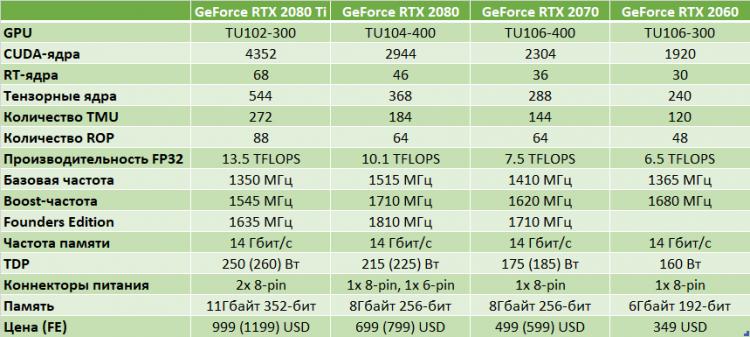 NVIDIA официально представила GeForce RTX 2060: быстрее GTX 1070 Ti и с трассировкой лучей
